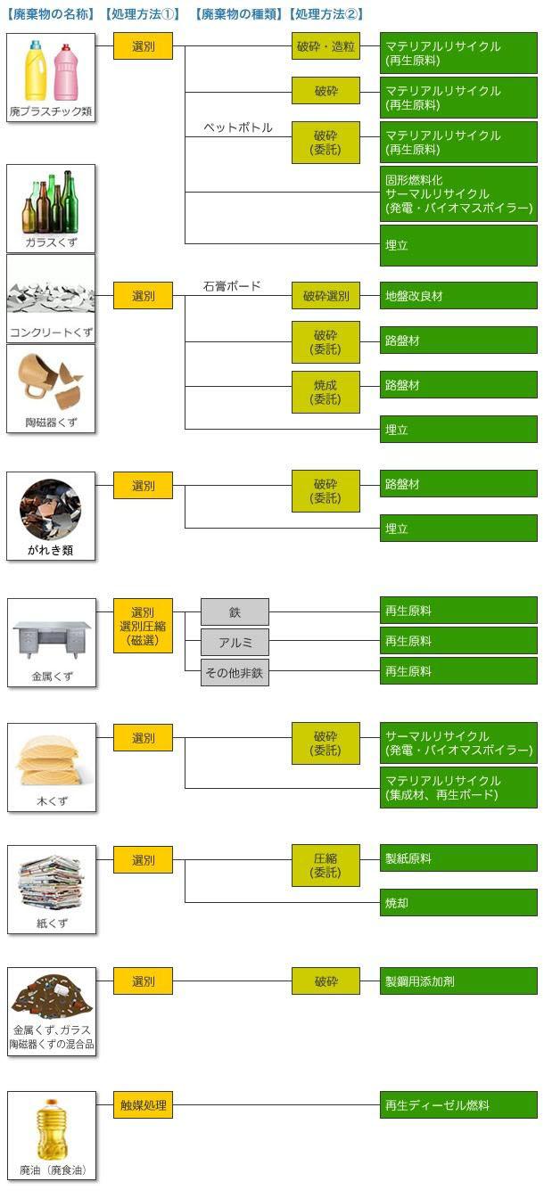 リサイクル表
